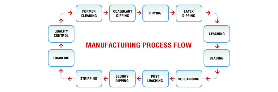 six sigma lean manufacturing diagram